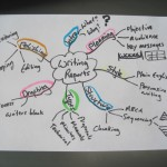 Mind Mapping for business writing